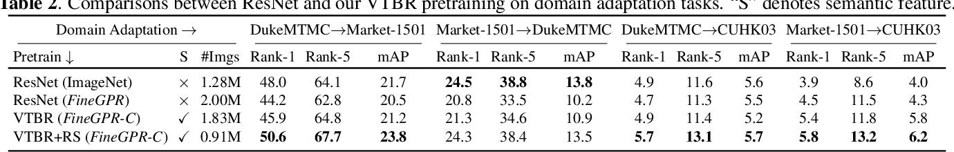 Figure 4 for VTBR: Semantic-based Pretraining for Person Re-Identification