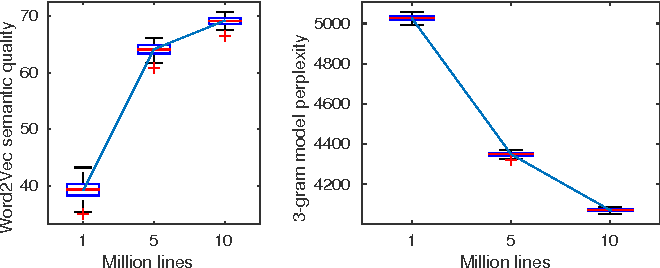 Figure 1 for A Preliminary Study on the Learning Informativeness of Data Subsets