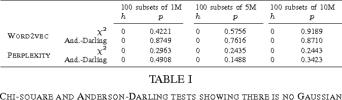 Figure 2 for A Preliminary Study on the Learning Informativeness of Data Subsets
