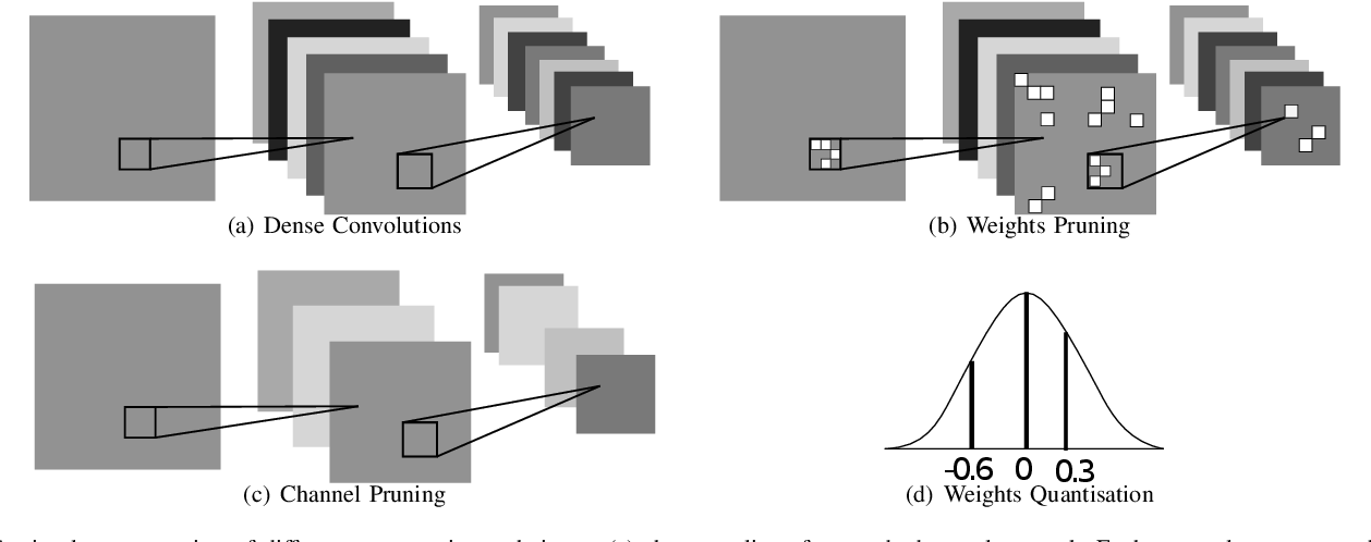 Figure 2 for Characterising Across-Stack Optimisations for Deep Convolutional Neural Networks