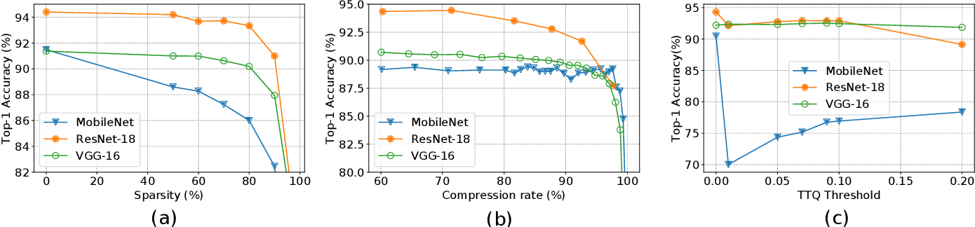 Figure 3 for Characterising Across-Stack Optimisations for Deep Convolutional Neural Networks