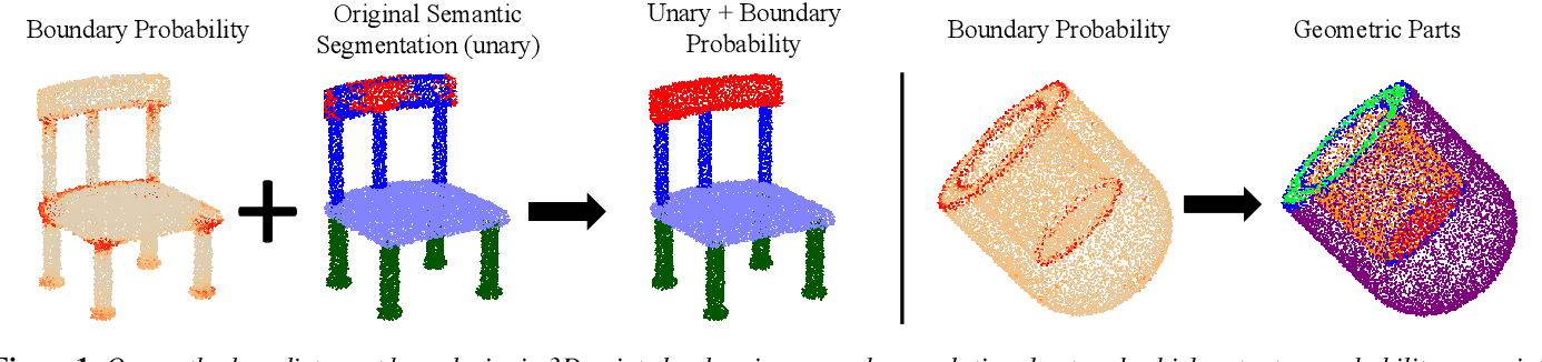 Figure 1 for Learning Part Boundaries from 3D Point Clouds
