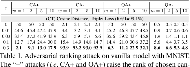 Figure 2 for Adversarial Ranking Attack and Defense