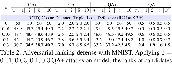 Figure 3 for Adversarial Ranking Attack and Defense