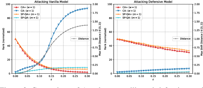 Figure 4 for Adversarial Ranking Attack and Defense