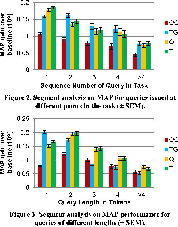 Figure 3. Segment analysis on MAP performance for queries of different lengths (± SEM).