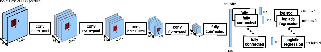 Figure 3 for PANDA: Pose Aligned Networks for Deep Attribute Modeling
