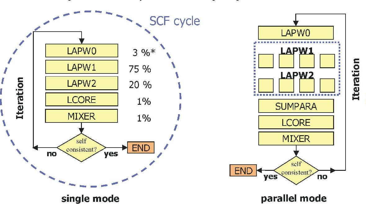 Figure 2 from The WIEN2k application-plugin for W2GRID - Semantic