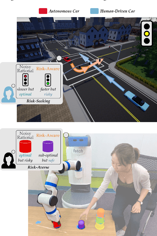 Figure 1 for When Humans Aren't Optimal: Robots that Collaborate with Risk-Aware Humans