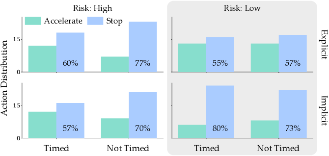 Figure 3 for When Humans Aren't Optimal: Robots that Collaborate with Risk-Aware Humans
