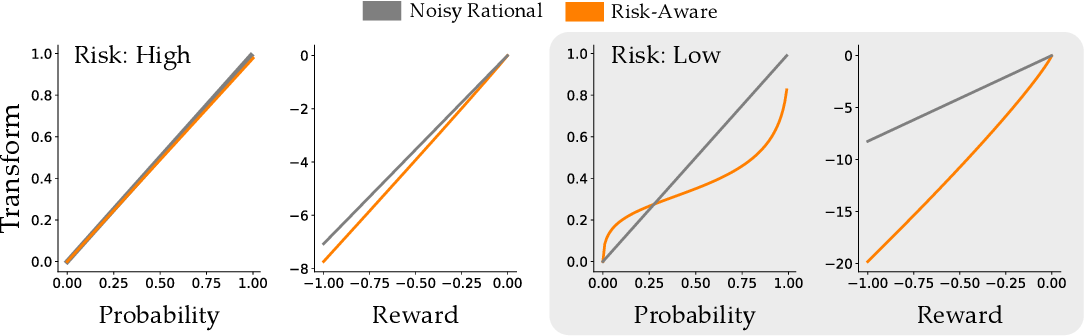 Figure 4 for When Humans Aren't Optimal: Robots that Collaborate with Risk-Aware Humans