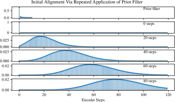 Figure 2 for Location-Relative Attention Mechanisms For Robust Long-Form Speech Synthesis