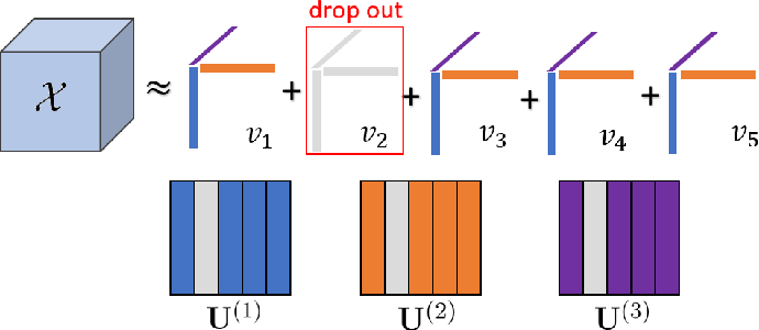 Figure 1 for High-Dimensional Uncertainty Quantification via Rank- and Sample-Adaptive Tensor Regression