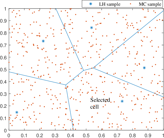 Figure 3 for High-Dimensional Uncertainty Quantification via Rank- and Sample-Adaptive Tensor Regression