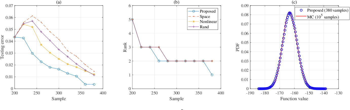 Figure 4 for High-Dimensional Uncertainty Quantification via Rank- and Sample-Adaptive Tensor Regression