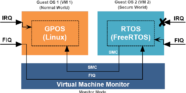 Figure 2 from Towards a lightweight embedded virtualization