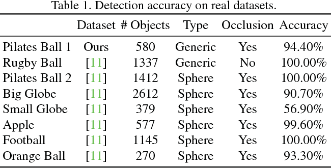 Figure 2 for A Minimalist Approach to Type-Agnostic Detection of Quadrics in Point Clouds