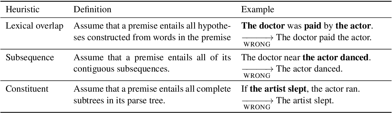 Figure 1 for Right for the Wrong Reasons: Diagnosing Syntactic Heuristics in Natural Language Inference