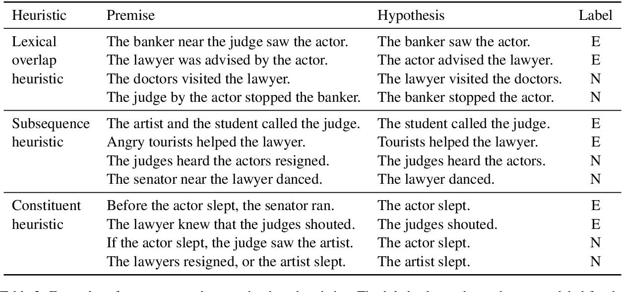Figure 3 for Right for the Wrong Reasons: Diagnosing Syntactic Heuristics in Natural Language Inference