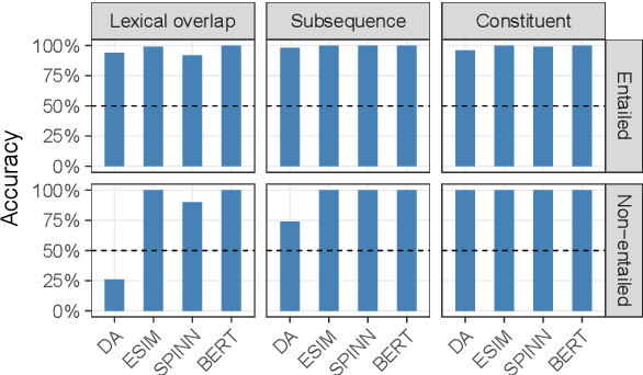 Figure 4 for Right for the Wrong Reasons: Diagnosing Syntactic Heuristics in Natural Language Inference