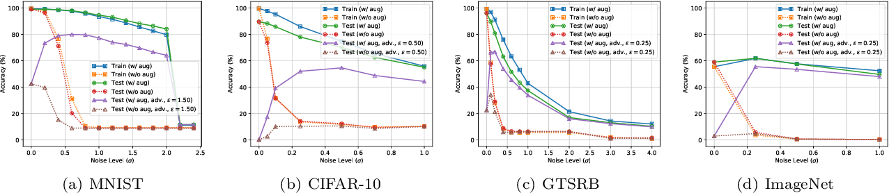 Figure 4 for Analyzing Accuracy Loss in Randomized Smoothing Defenses