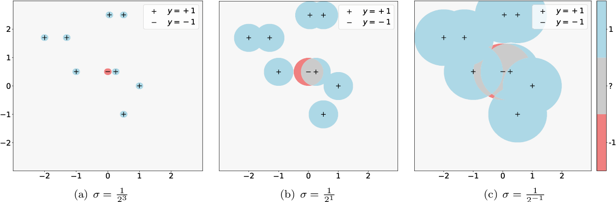 Figure 2 for Analyzing Accuracy Loss in Randomized Smoothing Defenses