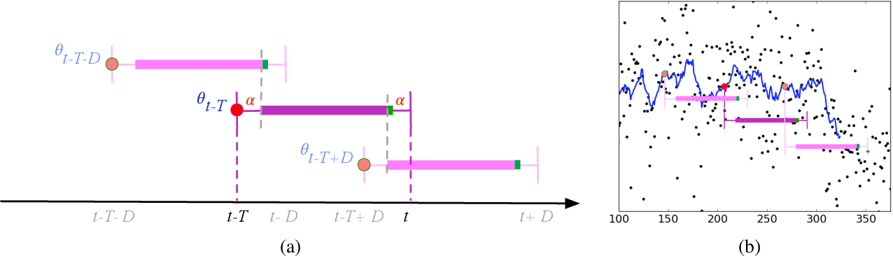 Figure 1 for Sequential Changepoint Detection in Neural Networks with Checkpoints