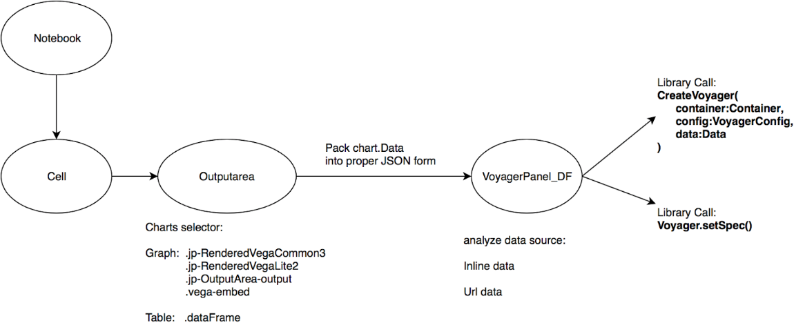 Figure 4 4 from JupyterLab_Voyager: a Data Visualization