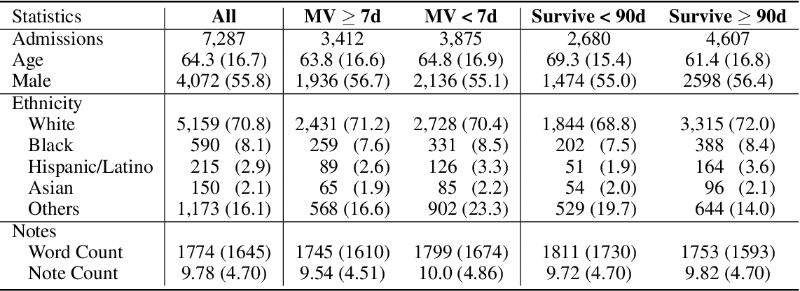 Figure 1 for Clinical XLNet: Modeling Sequential Clinical Notes and Predicting Prolonged Mechanical Ventilation