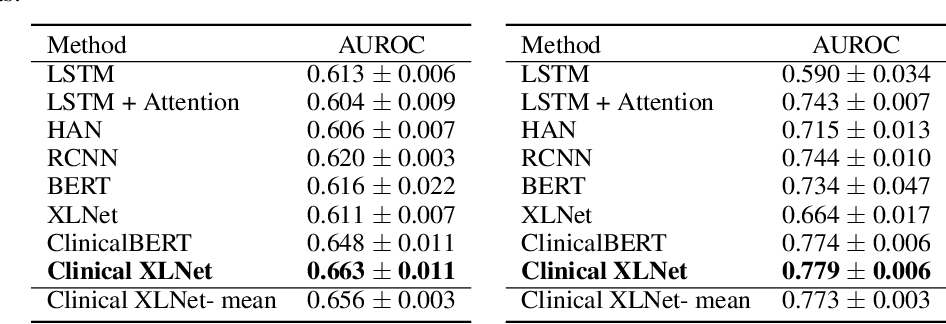 Figure 3 for Clinical XLNet: Modeling Sequential Clinical Notes and Predicting Prolonged Mechanical Ventilation