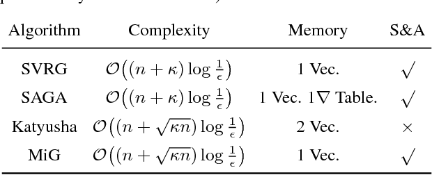 Figure 1 for A Simple Stochastic Variance Reduced Algorithm with Fast Convergence Rates