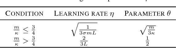 Figure 3 for A Simple Stochastic Variance Reduced Algorithm with Fast Convergence Rates