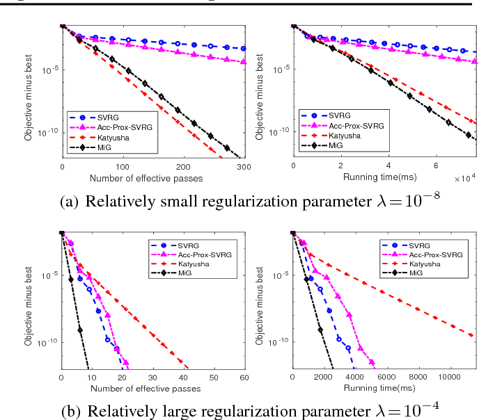 Figure 2 for A Simple Stochastic Variance Reduced Algorithm with Fast Convergence Rates