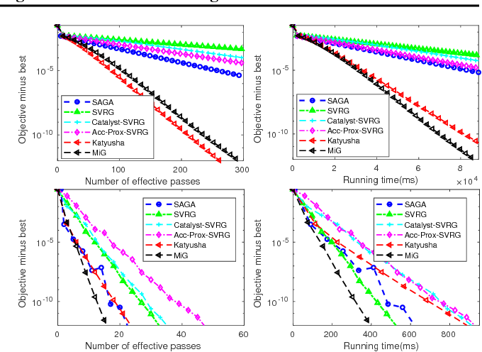 Figure 4 for A Simple Stochastic Variance Reduced Algorithm with Fast Convergence Rates