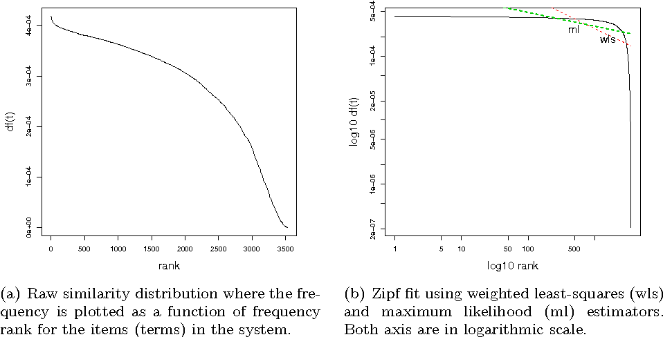 Figure 2 From Bridging Memory Based Collaborative Filtering And Text