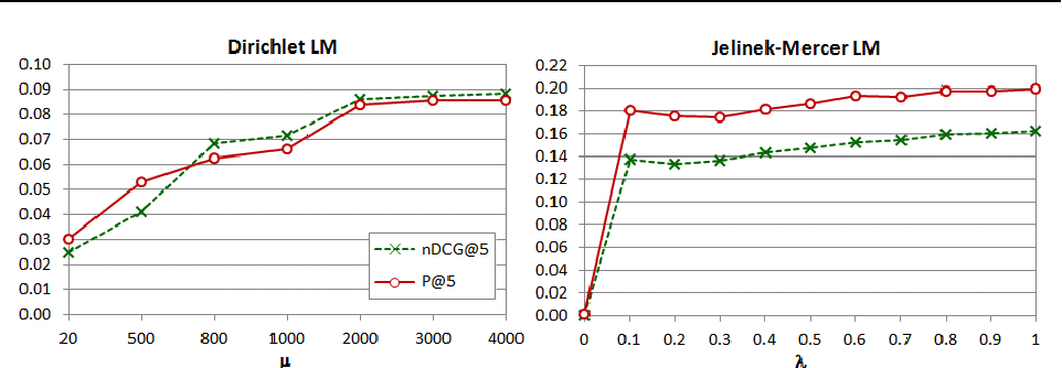 Figure 3 From Bridging Memory Based Collaborative Filtering And Text