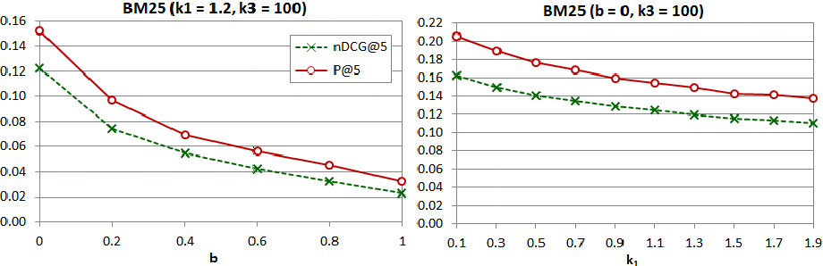 Figure 4 From Bridging Memory Based Collaborative Filtering And Text