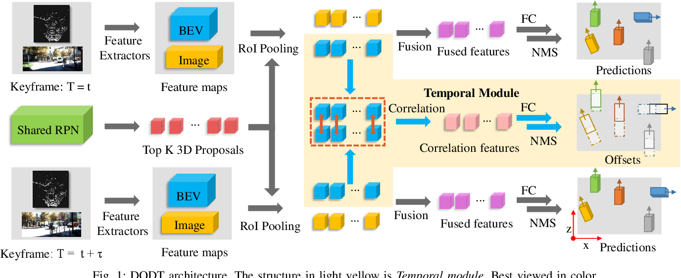 Figure 1 for 3D Object Detection and Tracking Based on Streaming Data