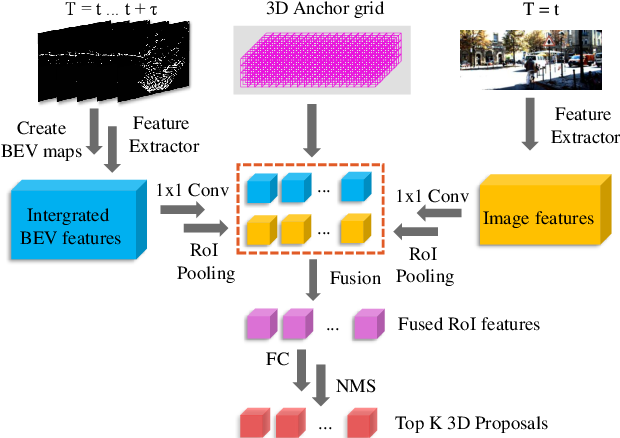 Figure 2 for 3D Object Detection and Tracking Based on Streaming Data