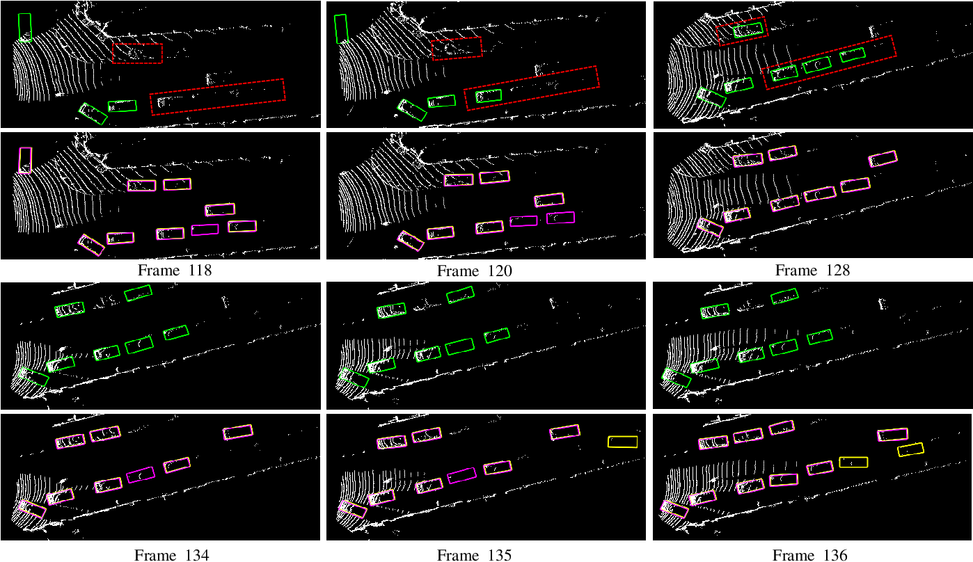 Figure 4 for 3D Object Detection and Tracking Based on Streaming Data