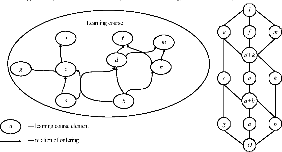 Games learning process model and how it is integrated into the figure 2 ccuart Gallery