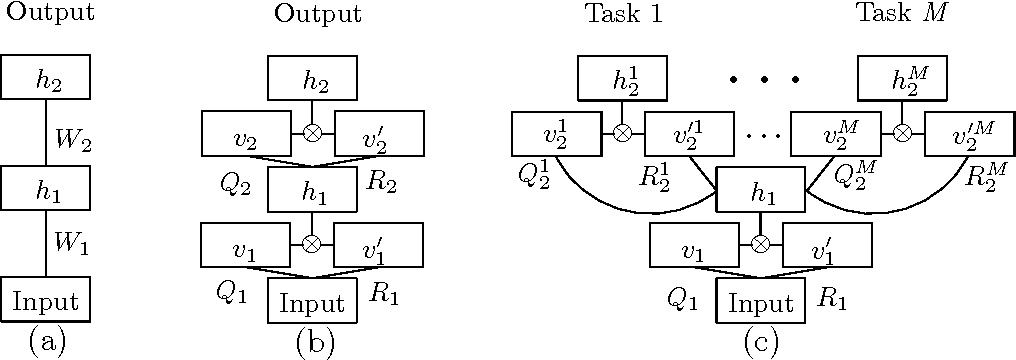 Figure 3 for Statistical Machine Translation Features with Multitask Tensor Networks