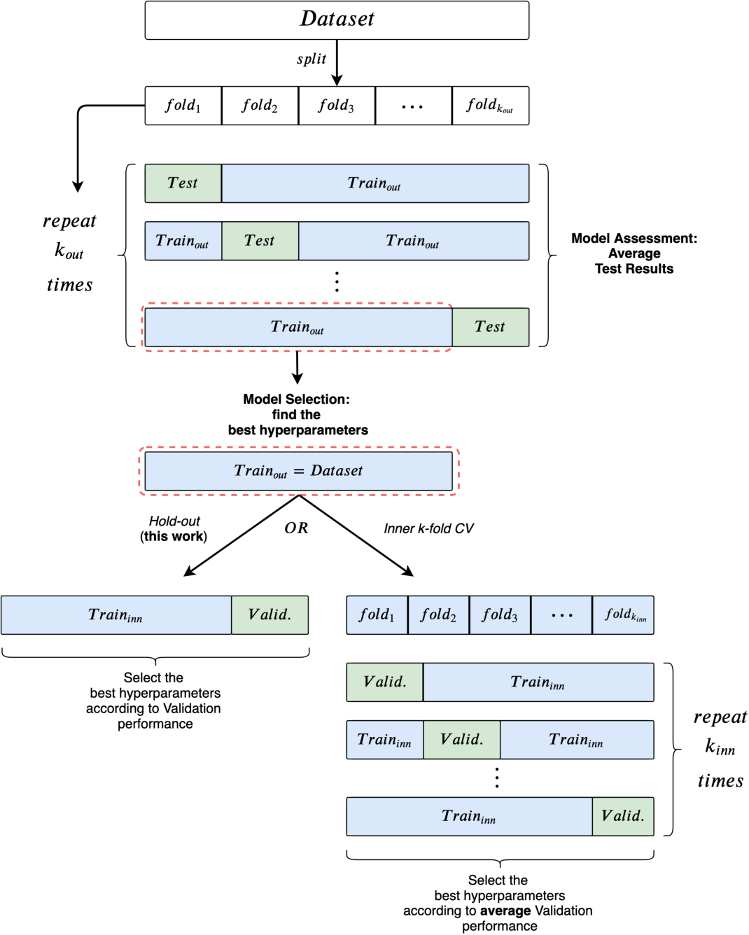 Figure 4 for A Fair Comparison of Graph Neural Networks for Graph Classification