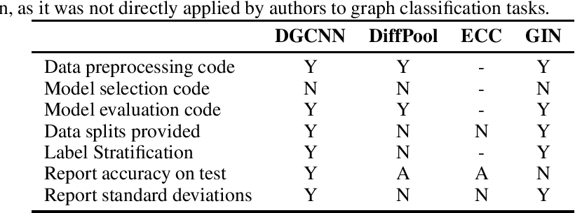 Figure 1 for A Fair Comparison of Graph Neural Networks for Graph Classification