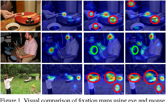 Figure 1 for Saliency Revisited: Analysis of Mouse Movements versus Fixations