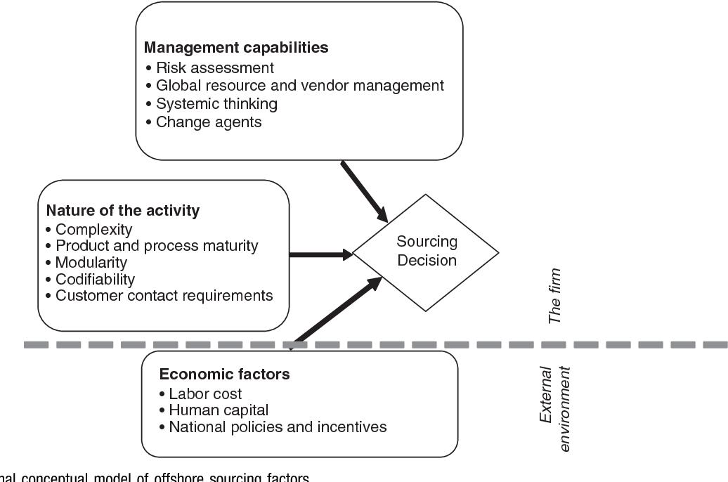 A dynamic model of offshore software development - Semantic