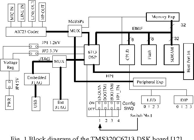 Practical guidelines and examples for the users of the tms 320 c figure 1 ccuart Images