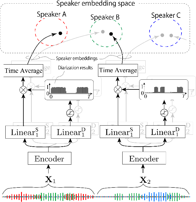 Figure 1 for Integrating end-to-end neural and clustering-based diarization: Getting the best of both worlds
