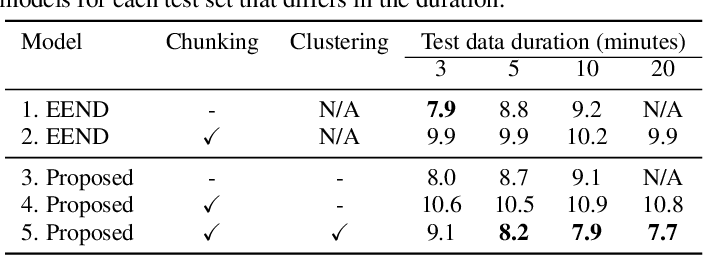 Figure 2 for Integrating end-to-end neural and clustering-based diarization: Getting the best of both worlds