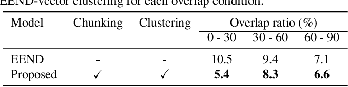 Figure 4 for Integrating end-to-end neural and clustering-based diarization: Getting the best of both worlds
